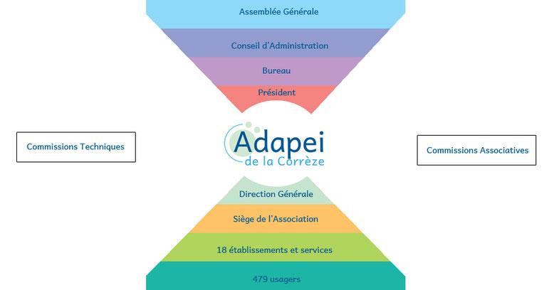 structure de l'adapei de la corrèze